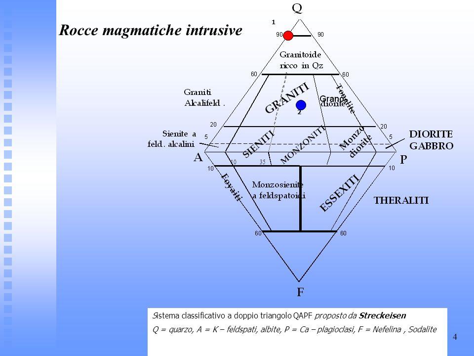 .4 Sistema classificativo a doppio triangolo QAPF proposto da Streckeisen Q = quarzo, A = K – feldspati, albite, P = Ca – plagioclasi, F = Nefelina, S