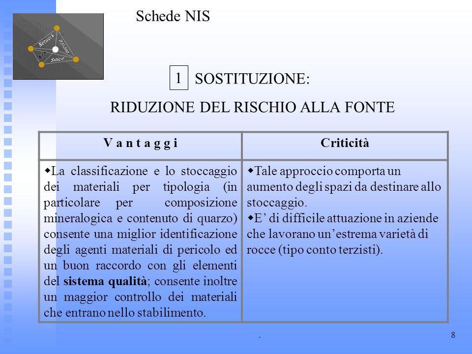 .8 V a n t a g g iCriticità La classificazione e lo stoccaggio dei materiali per tipologia (in particolare per composizione mineralogica e contenuto d