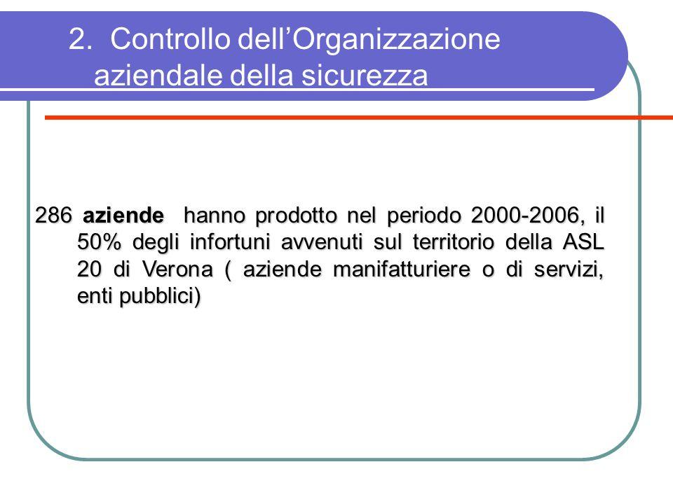 2. Controllo dellOrganizzazione aziendale della sicurezza 286 aziende hanno prodotto nel periodo 2000-2006, il 50% degli infortuni avvenuti sul territ