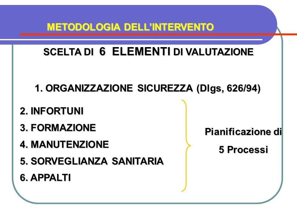 SCELTA DI 6 ELEMENTI DI VALUTAZIONE 1. ORGANIZZAZIONE SICUREZZA (Dlgs, 626/94) 2. INFORTUNI 3. FORMAZIONE 4. MANUTENZIONE 5. SORVEGLIANZA SANITARIA 6.