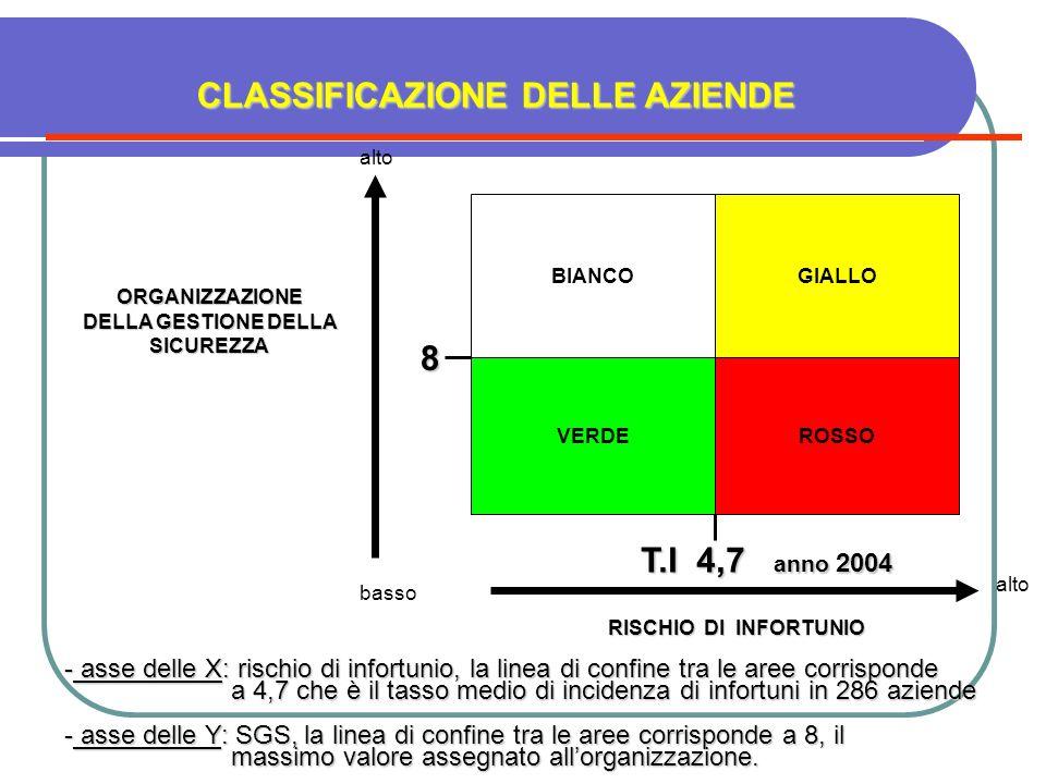 ROSSO GIALLO VERDE BIANCO ORGANIZZAZIONE DELLA GESTIONE DELLA SICUREZZA RISCHIO DI INFORTUNIO alto basso - asse delle X: rischio di infortunio, la lin