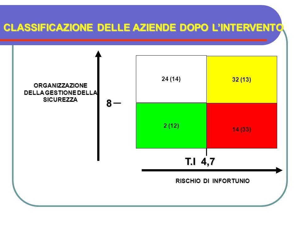 14 (33) 32 (13) 2 (12) 24 (14) ORGANIZZAZIONE DELLA GESTIONE DELLA SICUREZZA RISCHIO DI INFORTUNIO CLASSIFICAZIONE DELLE AZIENDE DOPO LINTERVENTO T.I