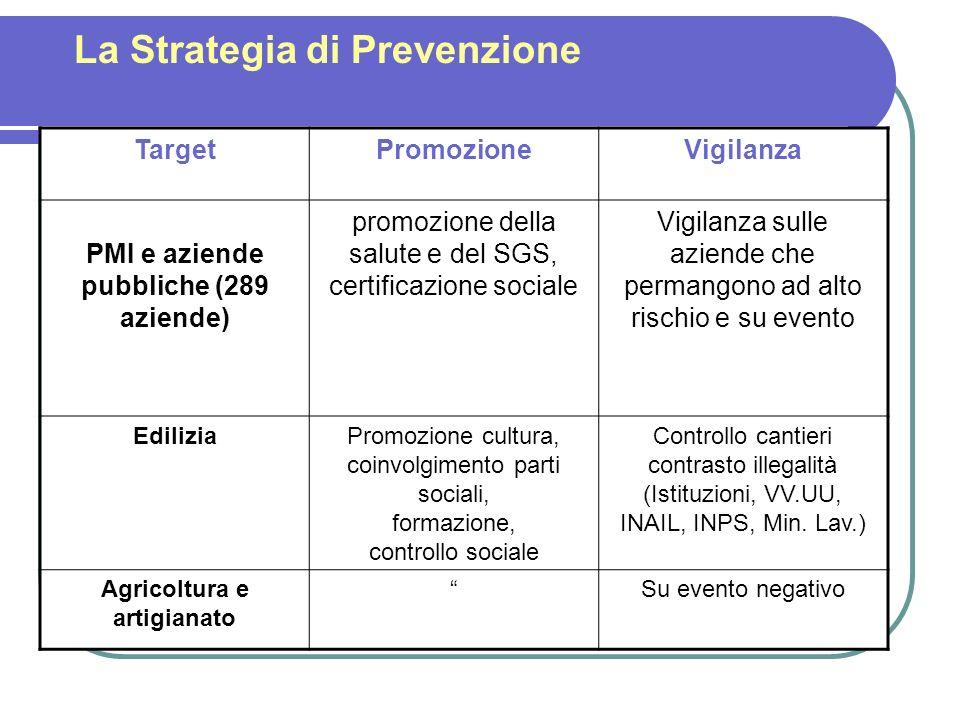 La Strategia di Prevenzione TargetPromozioneVigilanza PMI e aziende pubbliche (289 aziende) promozione della salute e del SGS, certificazione sociale