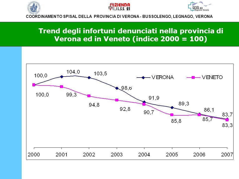 COORDINAMENTO SPISAL DELLA PROVINCIA DI VERONA - BUSSOLENGO, LEGNAGO, VERONA Trend degli infortuni denunciati nella provincia di Verona ed in Veneto (