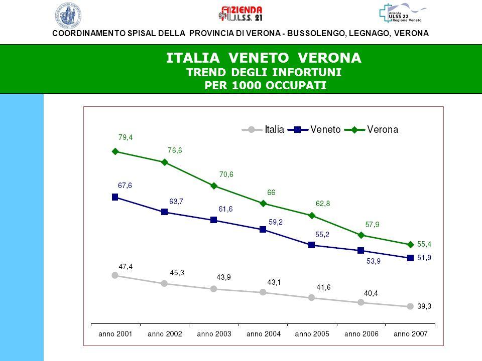 COORDINAMENTO SPISAL DELLA PROVINCIA DI VERONA - BUSSOLENGO, LEGNAGO, VERONA ITALIA VENETO VERONA TREND DEGLI INFORTUNI PER 1000 OCCUPATI