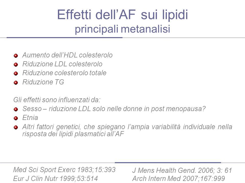 forte evidenza per il cancro di: della mammella del colon dellendometrio media evidenza per il cancro di: della prostata del polmone scarsa evidenza per il cancro di: del pancreas del testicolo rene tiroide Lattività fisica è un potente mezzo di prevenzione dei tumori: casi totali evitabili per anno in Italia: incidenza 35.866/ 105.644 mortalità 12.870/ 37.326 (IARC GLOBOCAN 2002)