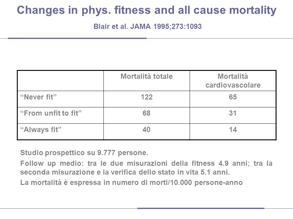 Changes in phys.fitness and all cause mortality Blair et al.