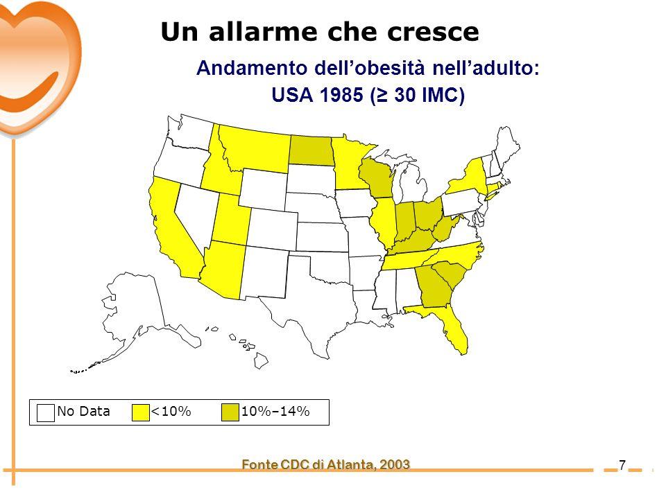 8 No Data <10% 10%–14% Fonte CDC di Atlanta, 2003 Andamento dellobesità nelladulto: USA 1990 ( 30 IMC) Un allarme che cresce