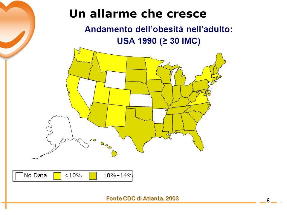 9 No Data <10% 10%–14% 15%–19% 20 Fonte CDC di Atlanta, 2003 Andamento dellobesità nelladulto: USA 1997 ( 30 IMC) Un allarme che cresce