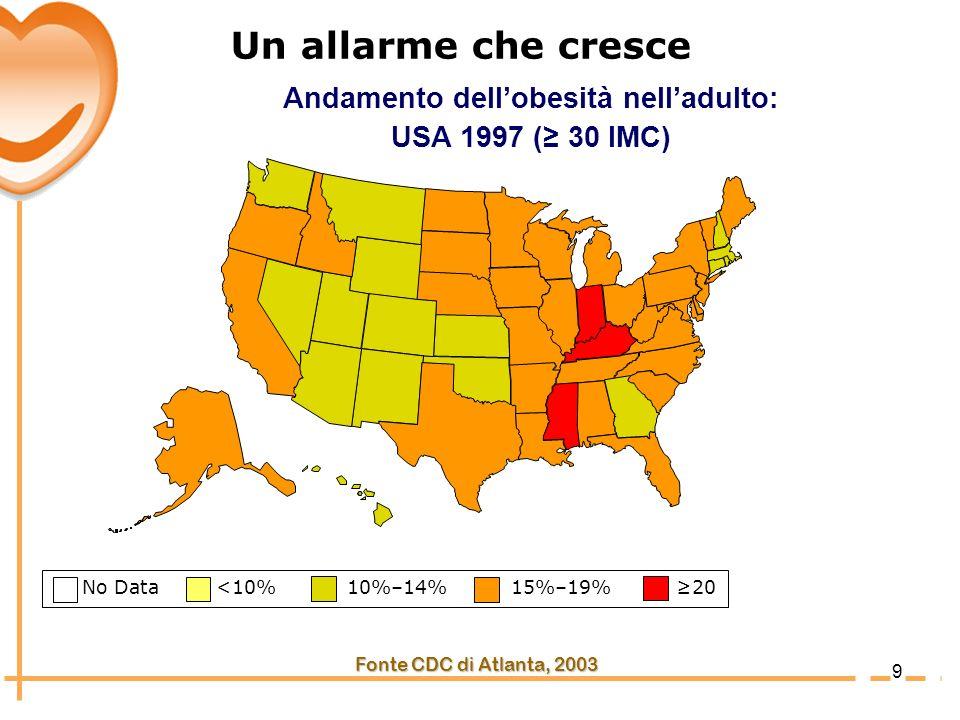 10 No Data <10% 10%–14% 15%–19% 20 Fonte CDC di Atlanta, 2003 Andamento dellobesità nelladulto: USA 2000 ( 30 IMC) Un allarme che cresce