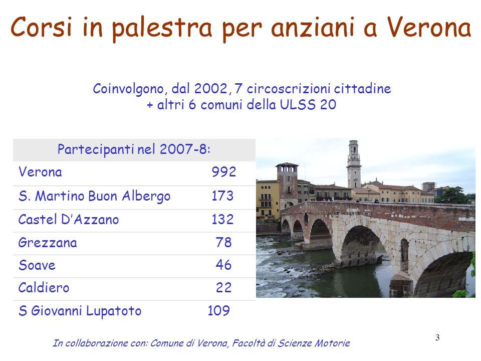 3 Corsi in palestra per anziani a Verona In collaborazione con: Comune di Verona, Facoltà di Scienze Motorie Partecipanti nel 2007-8: Verona 992 S. Ma