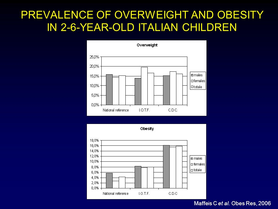 PREVALENCE OF OVERWEIGHT AND OBESITY IN 2-6-YEAR-OLD ITALIAN CHILDREN Maffeis C et al.