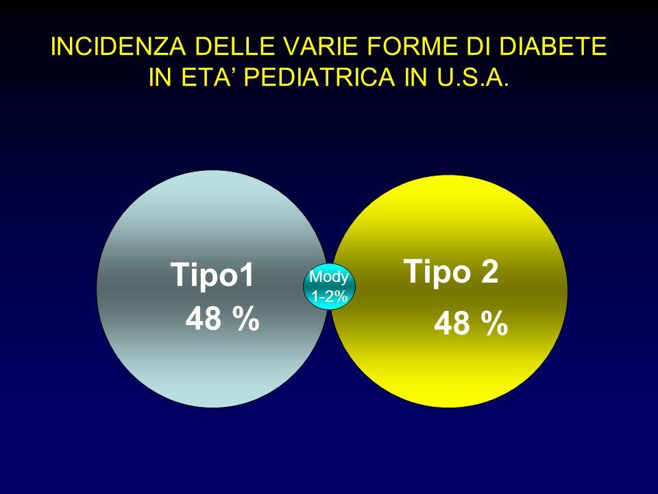 obesità: il più importante fattore di rischio per il diabete legato allo stile di vita cellula adiposa infiammazione insulino resistenza eccesso di nutrienti rispetto al fabbisogno intolleranza al glucosio diabete