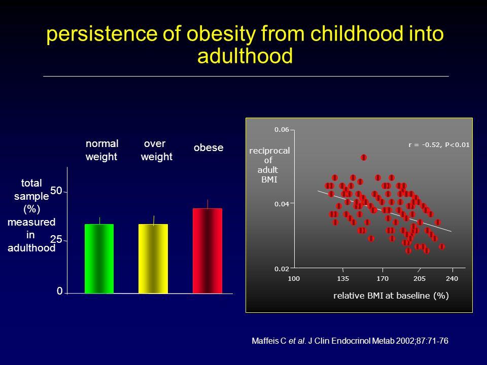 Tokio area metropolitana 1974 – 2004 screening per diabete (glucosuria) 9.242.000 studenti 236 casi di diabete tipo 2 (2.55 casi/100.000/anno) 84% obesi Diabetes Care 2006;29:2176
