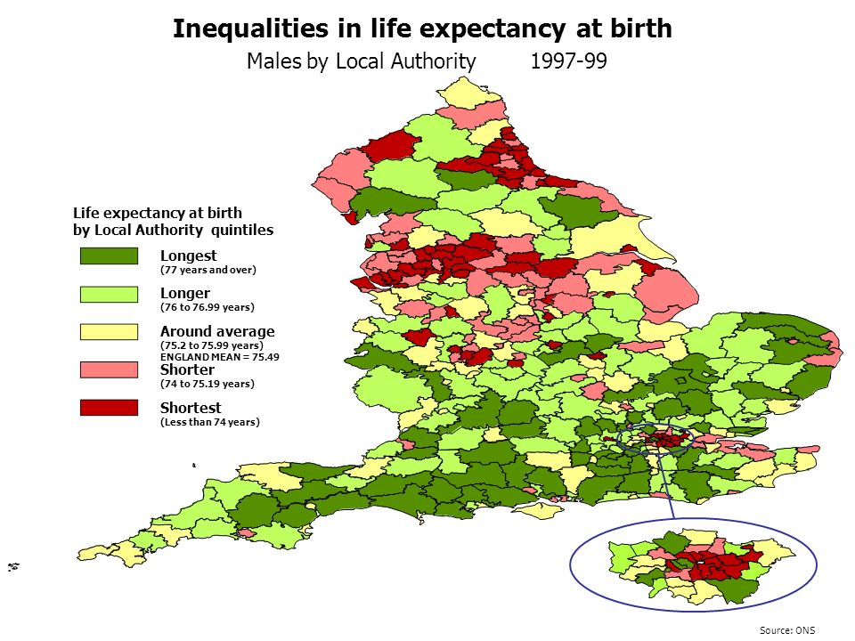 Source: ONS Inequalities in life expectancy at birth Males by Local Authority 1997-99 Longest (77 years and over) Life expectancy at birth by Local Authority quintiles Longer (76 to 76.99 years) Around average (75.2 to 75.99 years) ENGLAND MEAN = 75.49 Shortest (Less than 74 years) Shorter (74 to 75.19 years)