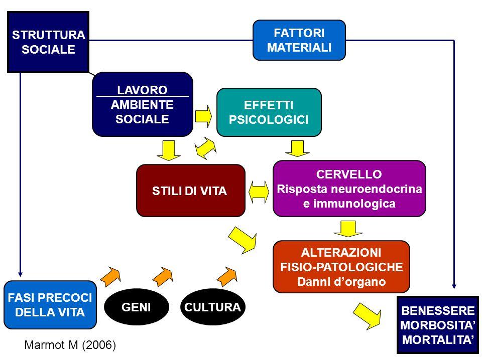 STRUTTURA SOCIALE BENESSERE MORBOSITA MORTALITA FATTORI MATERIALI LAVORO AMBIENTE SOCIALE STILI DI VITA EFFETTI PSICOLOGICI ALTERAZIONI FISIO-PATOLOGICHE Danni dorgano CERVELLO Risposta neuroendocrina e immunologica FASI PRECOCI DELLA VITA GENICULTURA Marmot M (2006)