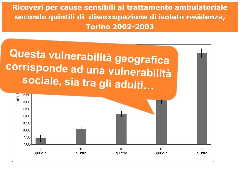 Ricoveri per cause sensibili al trattamento ambulatoriale secondo quintili di disoccupazione di isolato residenza, Torino 2002-2003 Questa vulnerabilità geografica corrisponde ad una vulnerabilità sociale, sia tra gli adulti… Regione Piemonte.