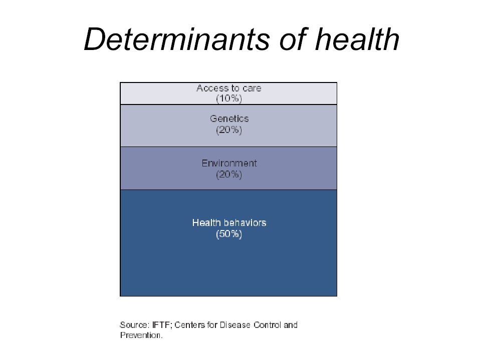 Figure 1.Determinants of Health and Their Contribution to Premature Death.