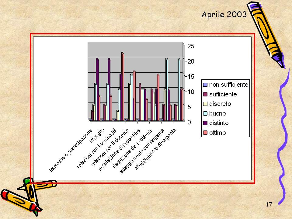 17 Aprile 2003