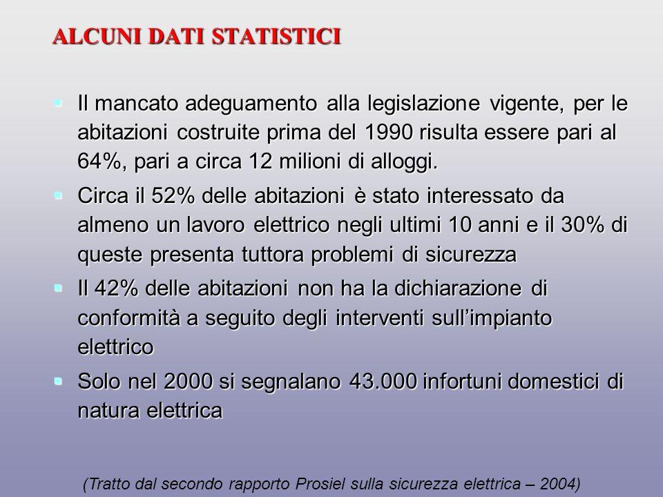 In Italia si verificano mediamente cinque infortuni elettrici mortali ogni settimana (per folgorazione): un primato europeo.