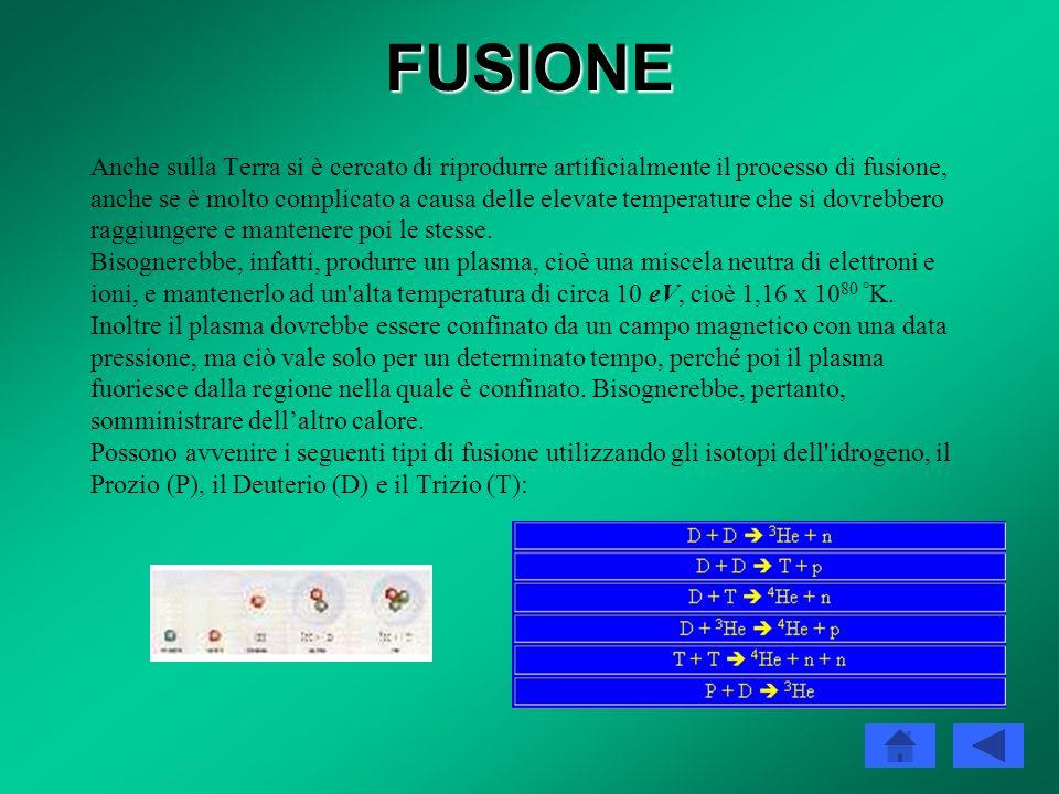 FUSIONE Fusione nucleare Processo nucleare che si ottiene quando, vincendo le forze di repulsione elettrica fra cariche dello stesso segno, due nuclei
