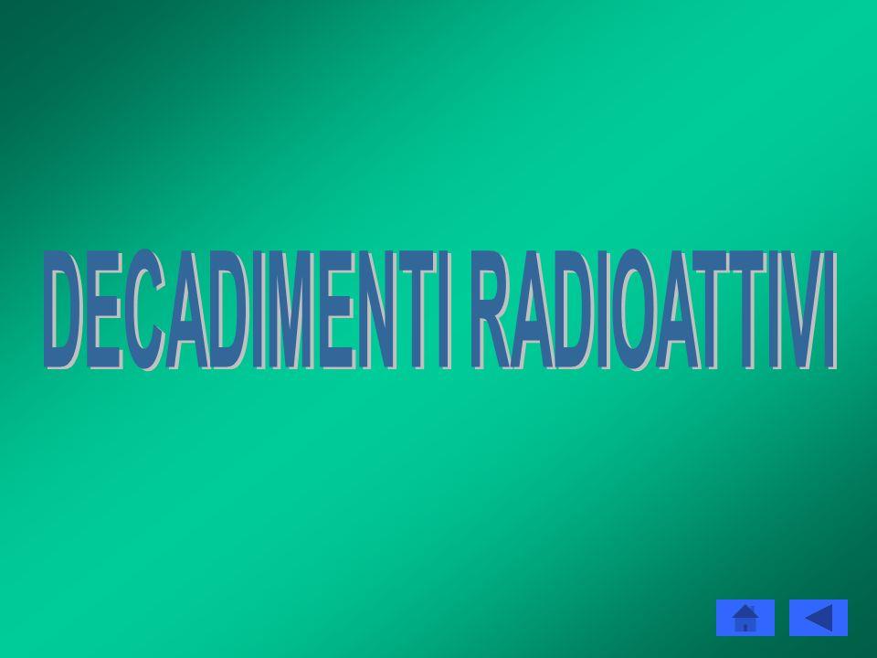 SOMMARIO Decadimenti radioattivi 1.Decadimento αDecadimento α 2.Decadimento βDecadimento β 3.Decadimento γDecadimento γ Reazioni nucleari 1.FissioneFi