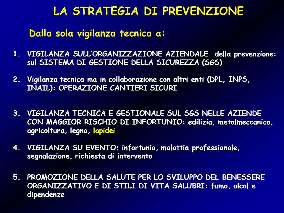 LA STRATEGIA DI PREVENZIONE 1.VIGILANZA SULLORGANIZZAZIONE AZIENDALE della prevenzione: sul SISTEMA DI GESTIONE DELLA SICUREZZA (SGS) 2.Vigilanza tecnica ma in collaborazione con altri enti (DPL, INPS, INAIL): OPERAZIONE CANTIERI SICURI 3.VIGILANZA TECNICA E GESTIONALE SUL SGS NELLE AZIENDE CON MAGGIOR RISCHIO DI INFORTUNIO: edilizia, metalmeccanica, agricoltura, legno, lapidei 4.VIGILANZA SU EVENTO: infortunio, malattia professionale, segnalazione, richiesta di intervento 5.PROMOZIONE DELLA SALUTE PER LO SVILUPPO DEL BENESSERE ORGANIZZATIVO E DI STILI DI VITA SALUBRI: fumo, alcol e dipendenze Dalla sola vigilanza tecnica a: