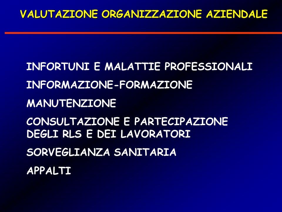 INFORTUNI E MALATTIE PROFESSIONALI INFORMAZIONE-FORMAZIONE MANUTENZIONE CONSULTAZIONE E PARTECIPAZIONE DEGLI RLS E DEI LAVORATORI SORVEGLIANZA SANITARIA APPALTI VALUTAZIONE ORGANIZZAZIONE AZIENDALE VALUTAZIONE ORGANIZZAZIONE AZIENDALE