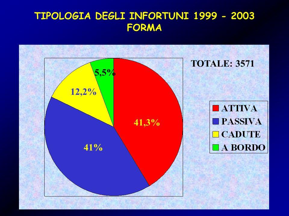 TIPOLOGIA DEGLI INFORTUNI 1999 - 2003 FORMA 41,3% 41% 12,2% 5,5% TOTALE: 3571