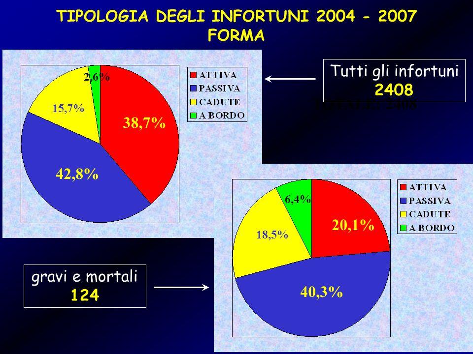 TIPOLOGIA DEGLI INFORTUNI 2004 - 2007 FORMA 38,7% 42,8% 15,7% 2,6% TOTALE: 2408 Tutti gli infortuni 2408 gravi e mortali 124 40,3% 20,1% 6,4% 18,5%
