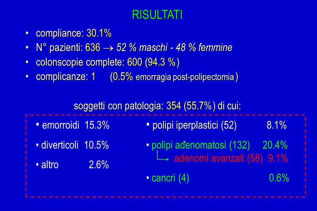 RISULTATI compliance: 30.1%compliance: 30.1% N° pazienti: 636 52 % maschi - 48 % femmineN° pazienti: 636 52 % maschi - 48 % femmine colonscopie comple