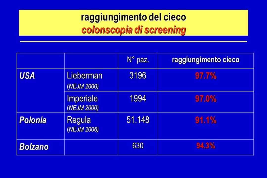 raggiungimento del cieco colonscopia di screening N° paz. raggiungimento cieco USALieberman ( NEJM 2000) 319697.7% Imperiale ( NEJM 2000) 199497.0% Po
