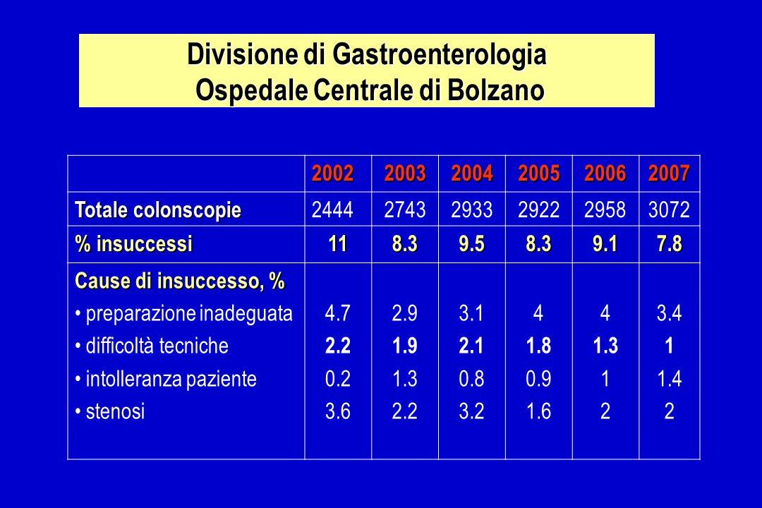 Divisione di Gastroenterologia Ospedale Centrale di Bolzano 200220032004200520062007 Totale colonscopie 244427432933292229583072 % insuccessi 118.39.5