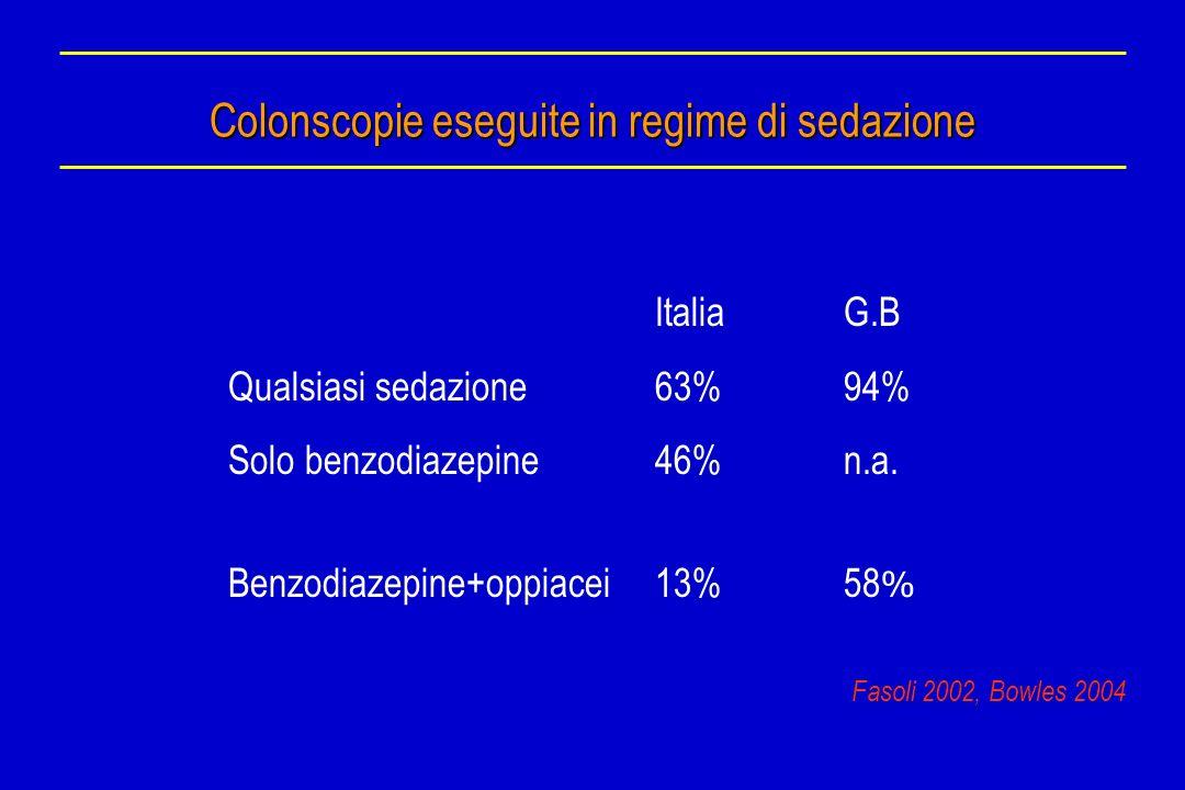 Colonscopie eseguite in regime di sedazione ItaliaG.B Qualsiasi sedazione63%94% Solo benzodiazepine46%n.a. Benzodiazepine+oppiacei13%58 % Fasoli 2002,