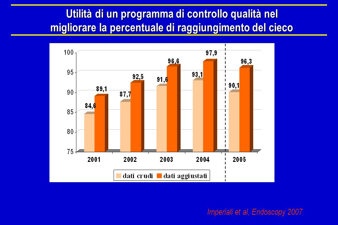 Utilità di un programma di controllo qualità nel migliorare la percentuale di raggiungimento del cieco Imperiali et al, Endoscopy 2007