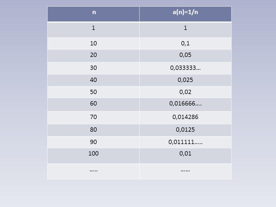 na(n)=1/n 11 100,1 200,05 300,033333… 400,025 500,02 600,016666…. 700,014286 800,0125 900,011111….. 1000,01 …..……