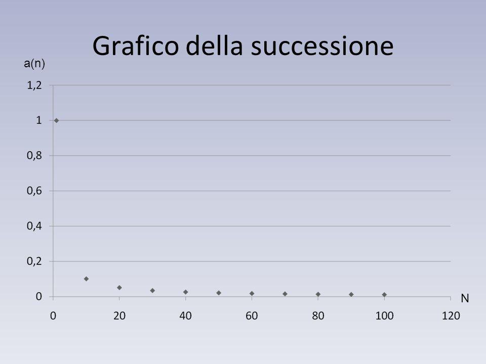 N a(n) Grafico della successione