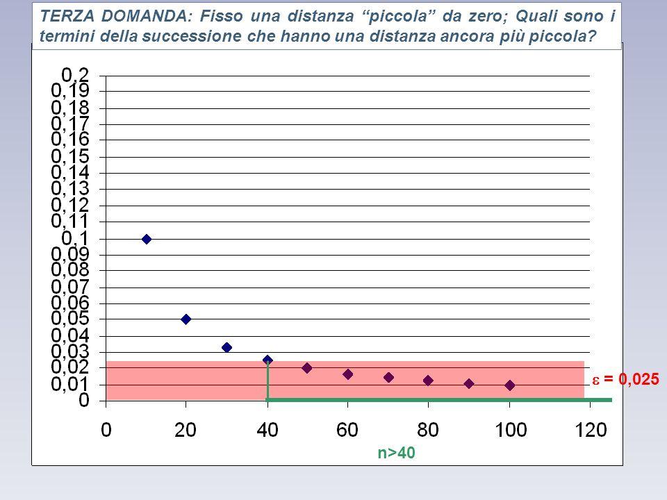 = 0,025 n>40 Grafico della successione TERZA DOMANDA: Fisso una distanza piccola da zero; Quali sono i termini della successione che hanno una distanz
