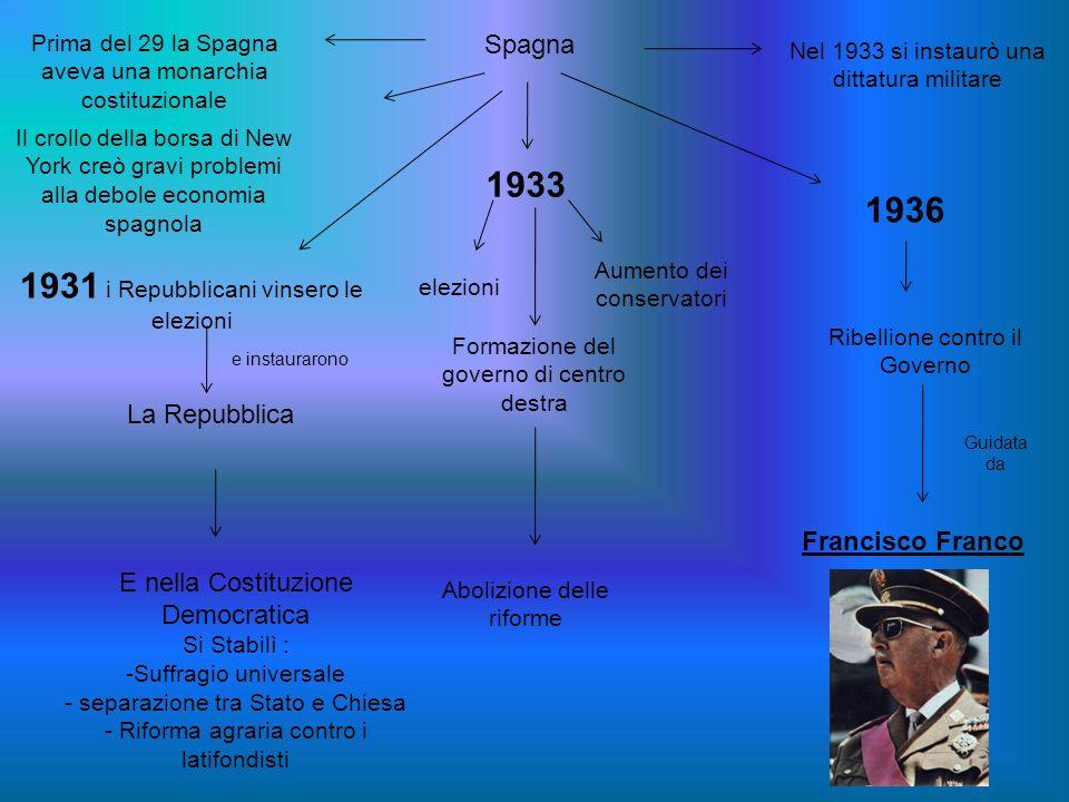 Spagna Prima del 29 la Spagna aveva una monarchia costituzionale Nel 1933 si instaurò una dittatura militare Il crollo della borsa di New York creò gr