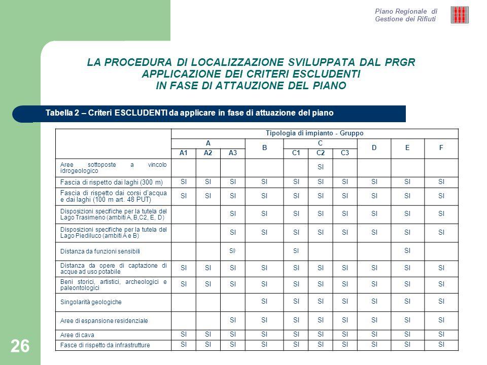 27 Tabella 3 – Criteri PENALIZZANTI da applicare in fase di attuazione del piano Piano Regionale di Gestione dei Rifiuti LA PROCEDURA DI LOCALIZZAZIONE SVILUPPATA DAL PRGR APPLICAZIONE DEI CRITERI PENALIZZANTI IN FASE DI ATTAUZIONE DEL PIANO Tipologia di impianto - Gruppo A B C DEF A1A2A3C1C2C3 Aree sottoposte a vincolo idrogeologicoSI Aree agricole di pregioSI Acquiferi di rilevante interesse regionaleSI Vulnerabilità elevata e molto elevata della falda SI Distanza da corsi dacquaSI Aree a rischio idraulico – Fascia B (ADB Tevere) SI Aree a rischio idraulico – Fascia C (ADB Tevere) SI Aree a rischio idraulico – (Aree a pericolosità idraulica media e moderata (P.I.2 P.I.1) e aree di ristagno) (ADB Arno) SI Aree a rischio idrogeologico (Aree a rischio R2 e R1) (ADB Tevere) SI Aree a rischio idrogeologico (Aree di versante a pericolosità media e moderata–AVDP2 e AVDP1) (ADB Marche) SI Aree a rischio idrogeologico (Aree a pericolosità media e moderata da processi geomorfologici di versante e da frana.