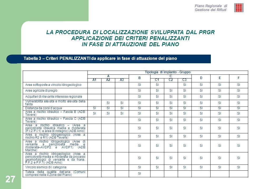 27 Tabella 3 – Criteri PENALIZZANTI da applicare in fase di attuazione del piano Piano Regionale di Gestione dei Rifiuti LA PROCEDURA DI LOCALIZZAZION