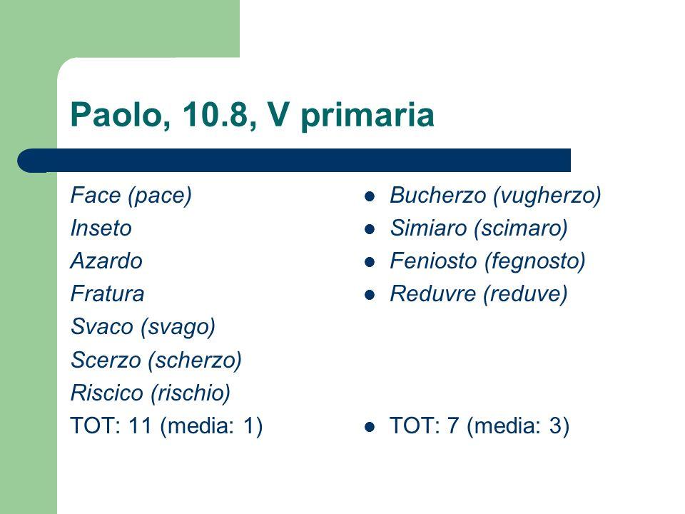Paolo, 10.8, V primaria Face (pace) Inseto Azardo Fratura Svaco (svago) Scerzo (scherzo) Riscico (rischio) TOT: 11 (media: 1) Bucherzo (vugherzo) Simi