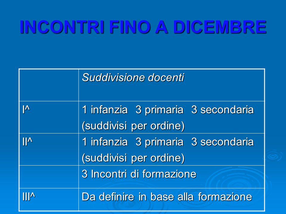 INCONTRI FINO A DICEMBRE Suddivisione docenti I^ 1 infanzia 3 primaria 3 secondaria (suddivisi per ordine) II^ 1 infanzia 3 primaria 3 secondaria (suddivisi per ordine) 3 Incontri di formazione III^ Da definire in base alla formazione