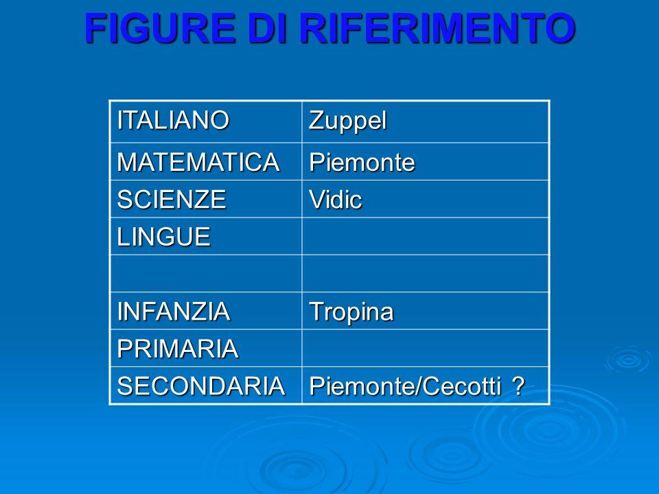 FIGURE DI RIFERIMENTO ITALIANOZuppel MATEMATICAPiemonte SCIENZEVidic LINGUE INFANZIATropina PRIMARIA SECONDARIA Piemonte/Cecotti ?