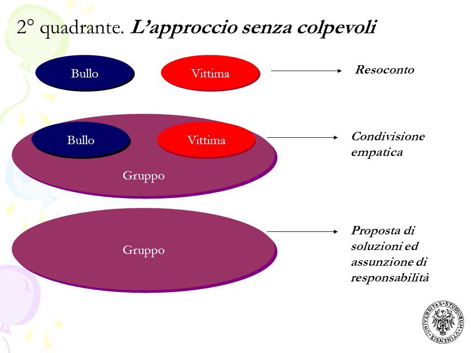 BulloVittima Resoconto BulloVittima Condivisione empatica Gruppo Proposta di soluzioni ed assunzione di responsabilità Gruppo 2° quadrante. Lapproccio