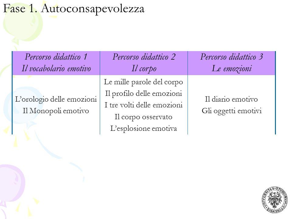 Fase 1. Autoconsapevolezza Percorso didattico 1 Il vocabolario emotivo Percorso didattico 2 Il corpo Percorso didattico 3 Le emozioni Lorologio delle