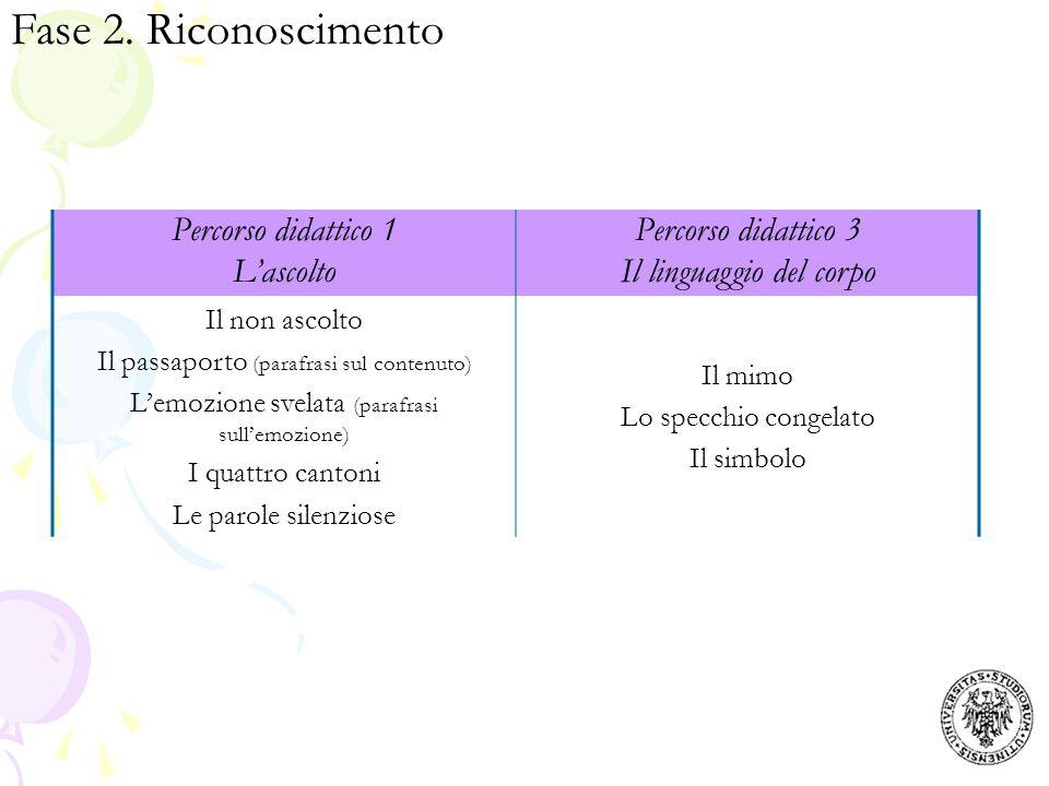 Fase 2. Riconoscimento Percorso didattico 1 Lascolto Percorso didattico 3 Il linguaggio del corpo Il non ascolto Il passaporto (parafrasi sul contenut