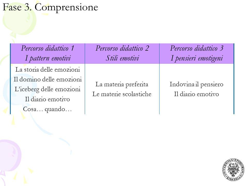 Fase 3. Comprensione Percorso didattico 1 I pattern emotivi Percorso didattico 2 Stili emotivi Percorso didattico 3 I pensieri emotigeni La storia del