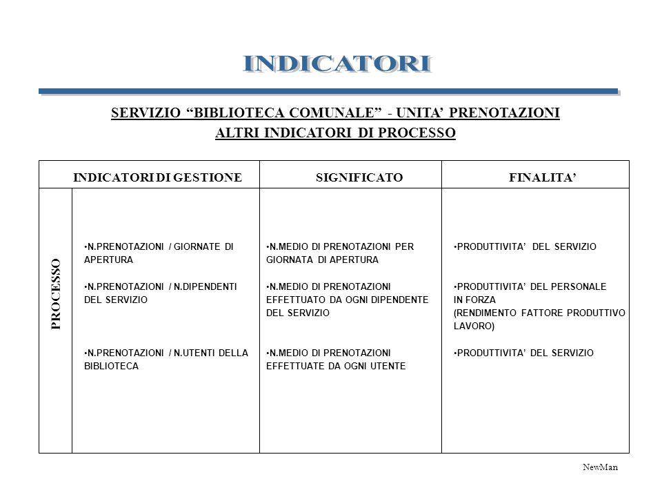 INDICATORI DI GESTIONE PROCESSO SIGNIFICATOFINALITA N.PRENOTAZIONI / GIORNATE DI APERTURA N.PRENOTAZIONI / N.DIPENDENTI DEL SERVIZIO N.PRENOTAZIONI /