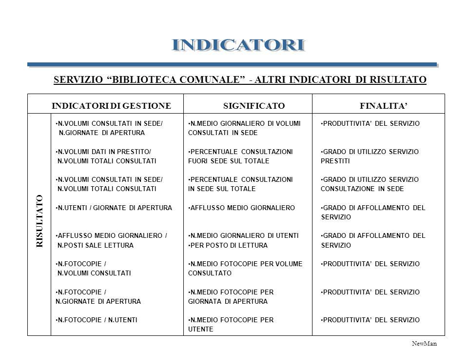 INDICATORI DI GESTIONE RISULTATO SIGNIFICATOFINALITA SERVIZIO BIBLIOTECA COMUNALE - ALTRI INDICATORI DI RISULTATO N.VOLUMI CONSULTATI IN SEDE/ N.GIORN